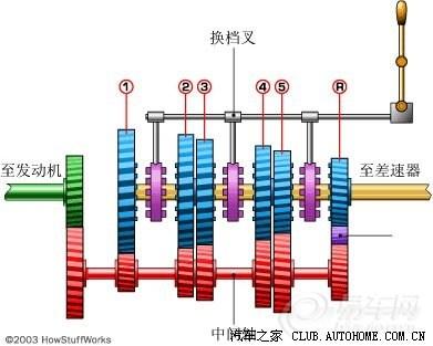 【手动五档变速器的模型及档位示意1