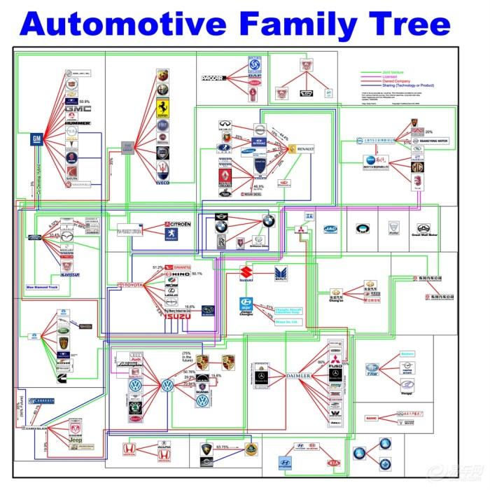 中国所有汽车品牌结构   一个摄影新手应该了解一些怎样的知识我也是