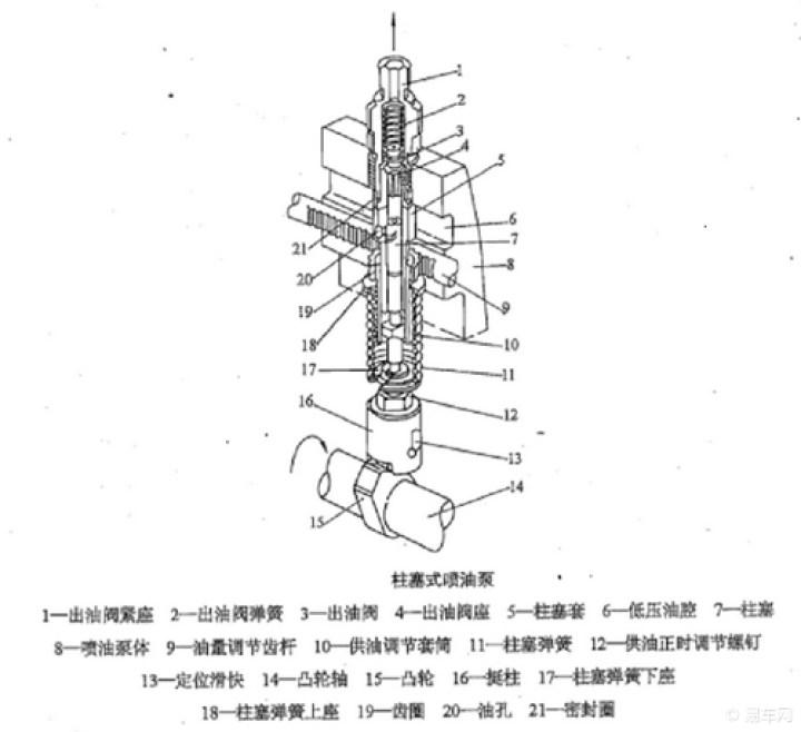 说说基本结构   柱塞式喷油泵主要由泵油