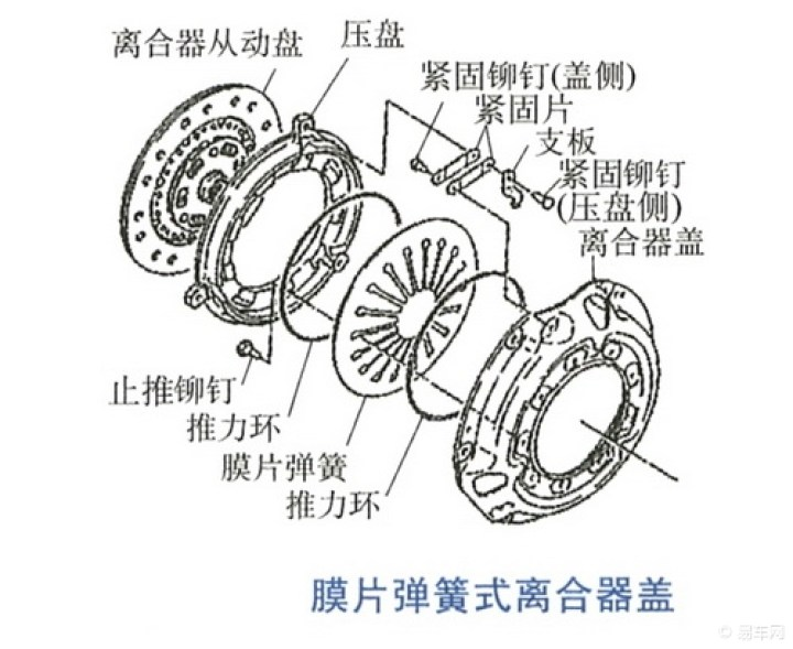 干式单片离合器主要由膜片弹簧来实现