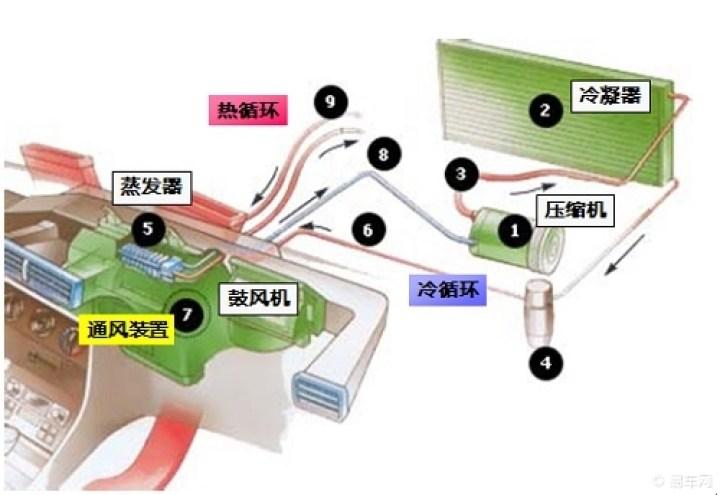 汽车空调制冷系统的内部构造