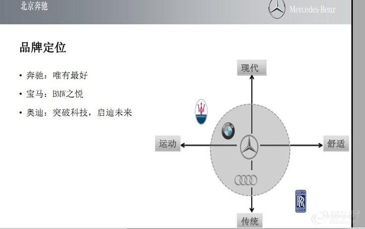 奔驰的品牌定位策略分析报告